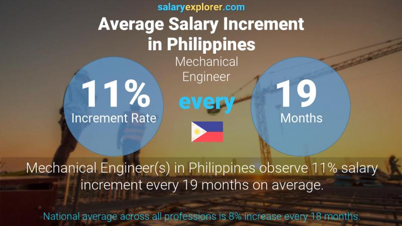 Annual Salary Increment Rate Philippines Mechanical Engineer