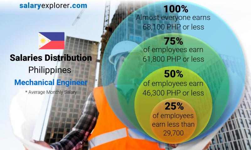 Median and salary distribution monthly Philippines Mechanical Engineer