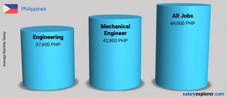 Salary Comparison Between Mechanical Engineer and Engineering monthly Philippines