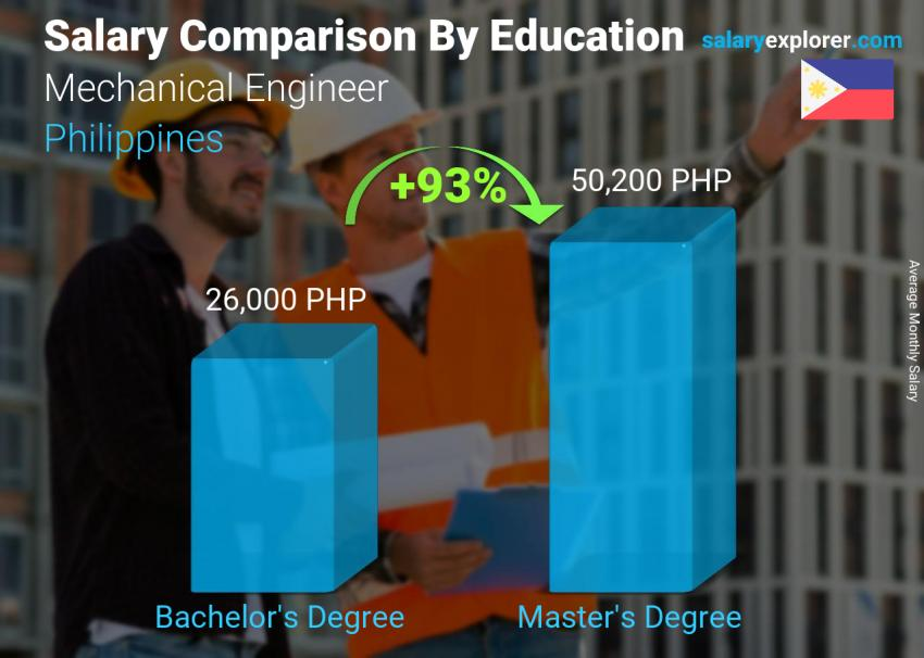 Salary comparison by education level monthly Philippines Mechanical Engineer