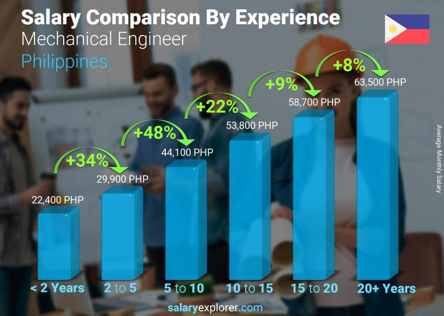 Salary comparison by years of experience monthly Philippines Mechanical Engineer