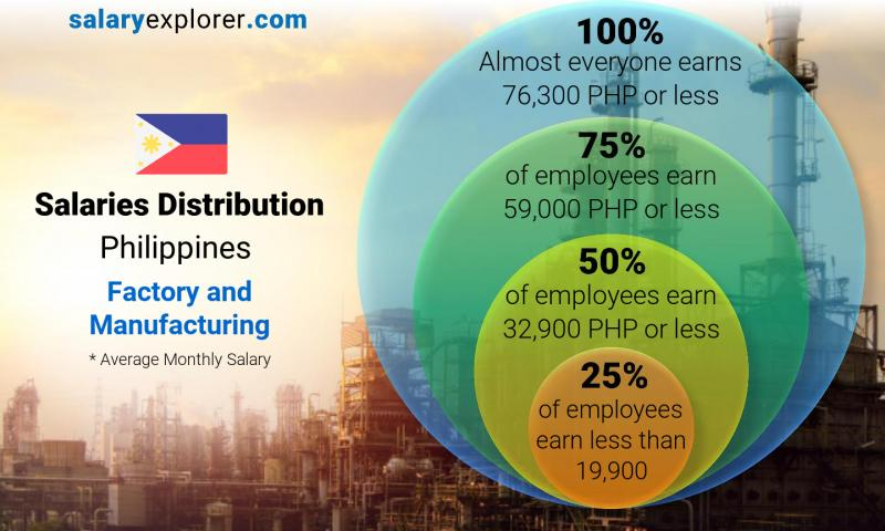 Factory And Manufacturing Average Salaries In Philippines