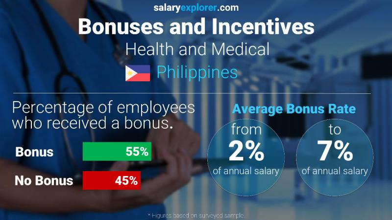 Annual Salary Bonus Rate Philippines Health and Medical