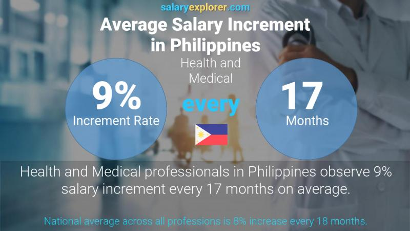 Annual Salary Increment Rate Philippines Health and Medical