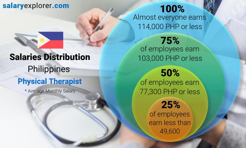 Median and salary distribution monthly Philippines Physical Therapist