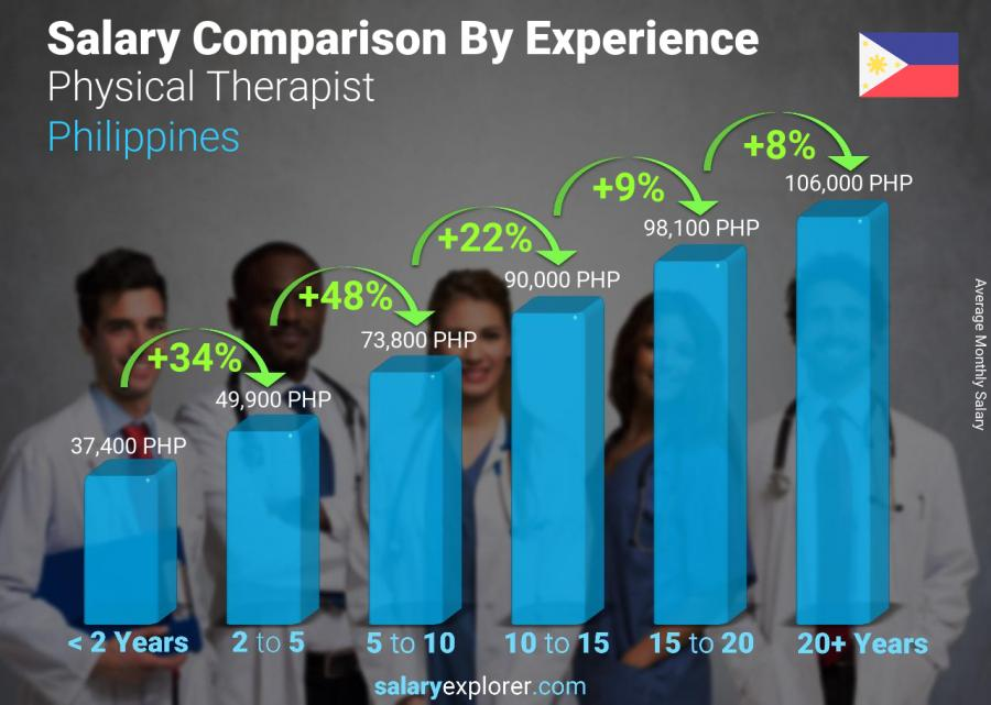 Salary comparison by years of experience monthly Philippines Physical Therapist