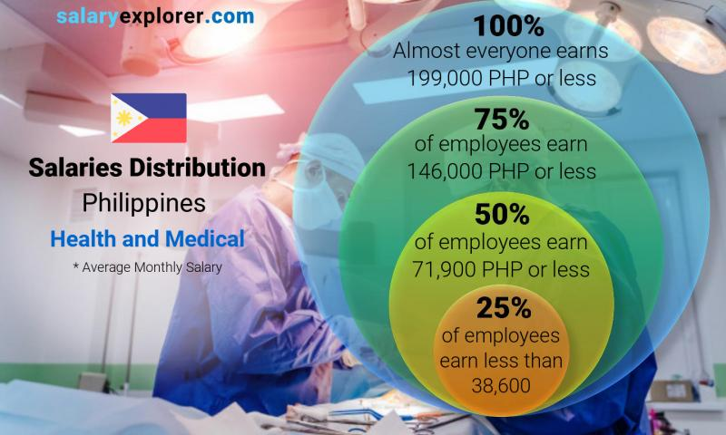 Median and salary distribution monthly Philippines Health and Medical