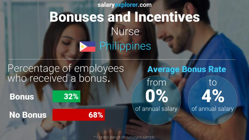 Annual Salary Bonus Rate Philippines Nurse