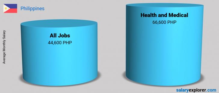 Salary Comparison Between Health and Medical and Health and Medical monthly Philippines