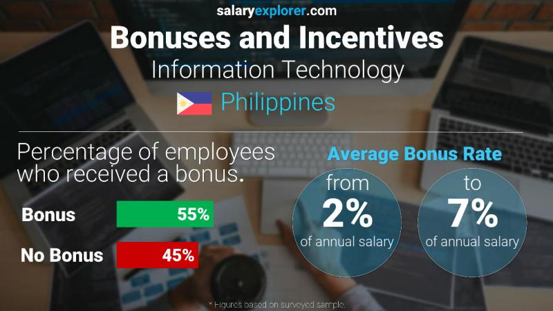 Annual Salary Bonus Rate Philippines Information Technology