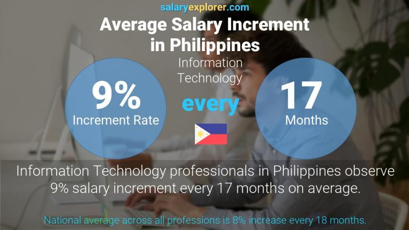 Annual Salary Increment Rate Philippines Information Technology