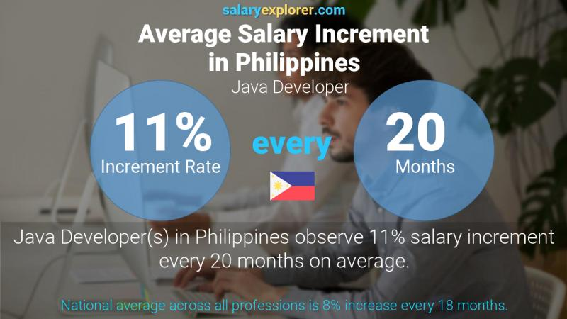 Annual Salary Increment Rate Philippines Java Developer