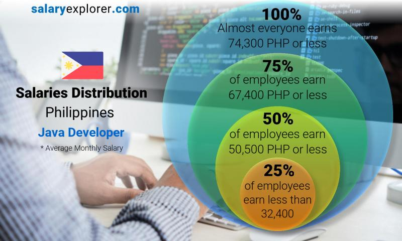 Median and salary distribution monthly Philippines Java Developer