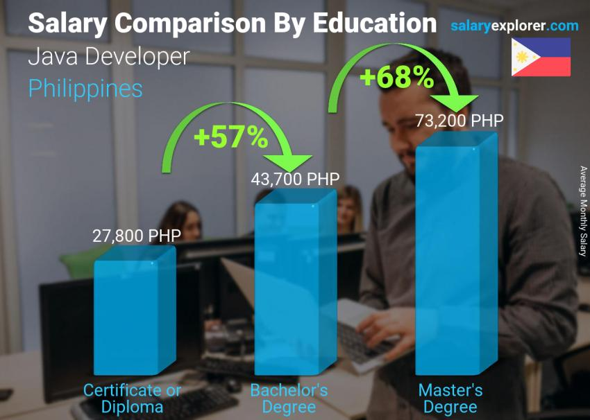 Salary comparison by education level monthly Philippines Java Developer