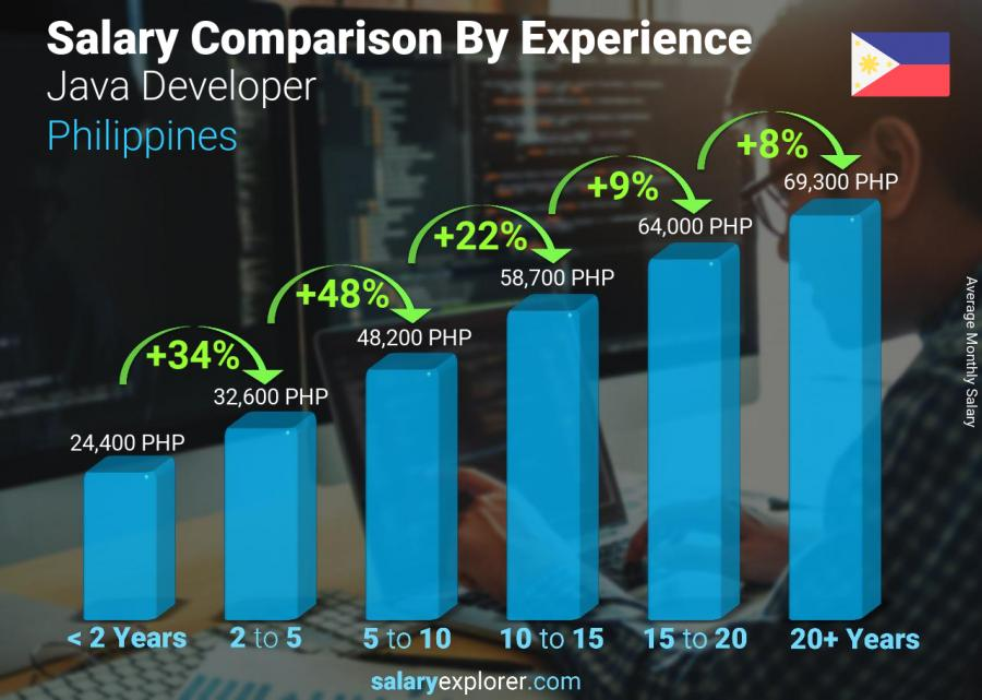 Salary comparison by years of experience monthly Philippines Java Developer