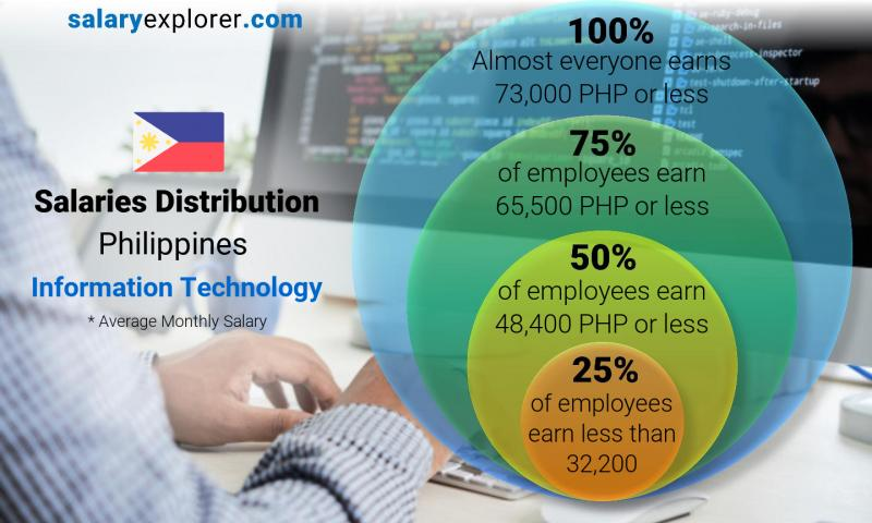 Median and salary distribution monthly Philippines Information Technology