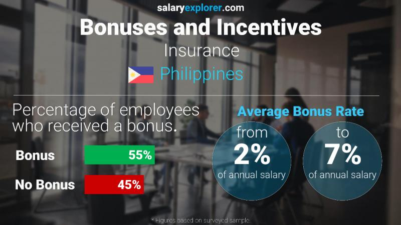 Annual Salary Bonus Rate Philippines Insurance