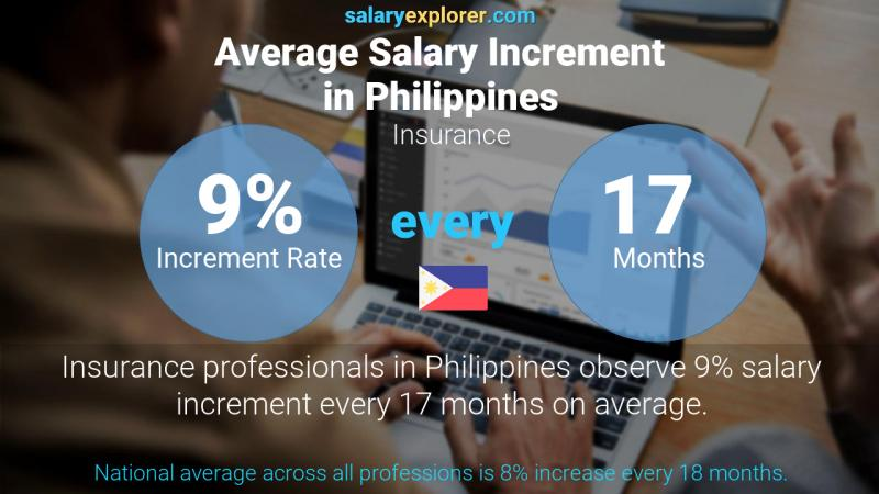 Annual Salary Increment Rate Philippines Insurance