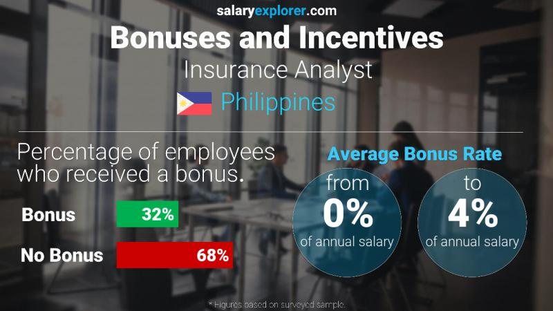 Annual Salary Bonus Rate Philippines Insurance Analyst