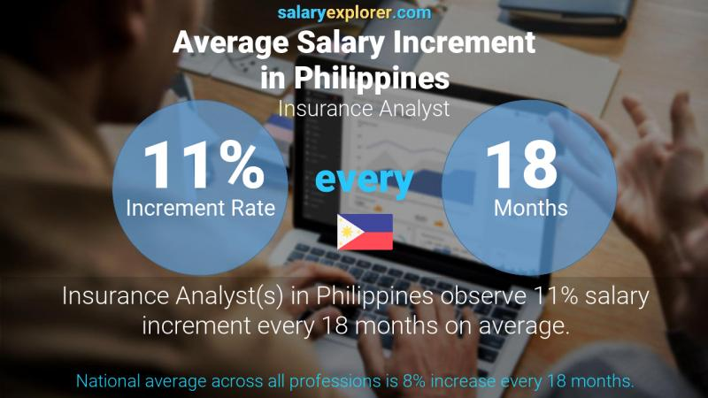 Annual Salary Increment Rate Philippines Insurance Analyst