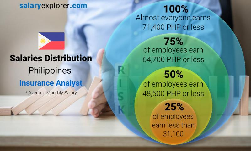 Median and salary distribution monthly Philippines Insurance Analyst