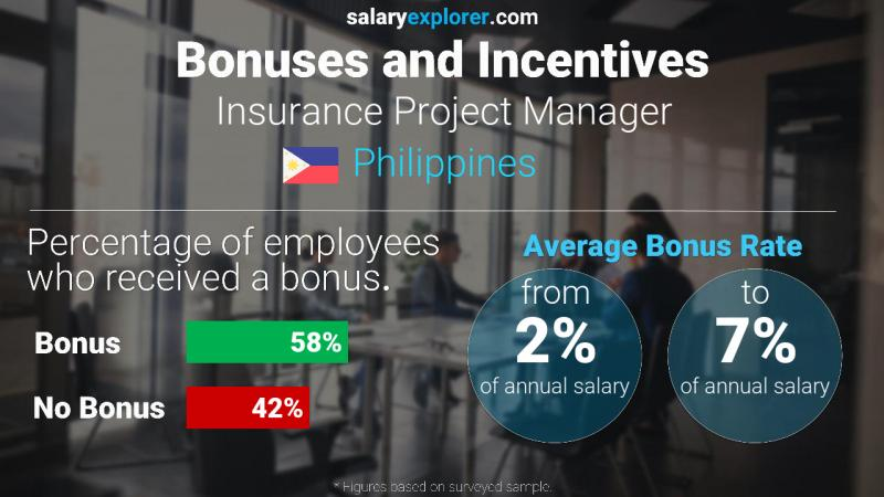 Annual Salary Bonus Rate Philippines Insurance Project Manager