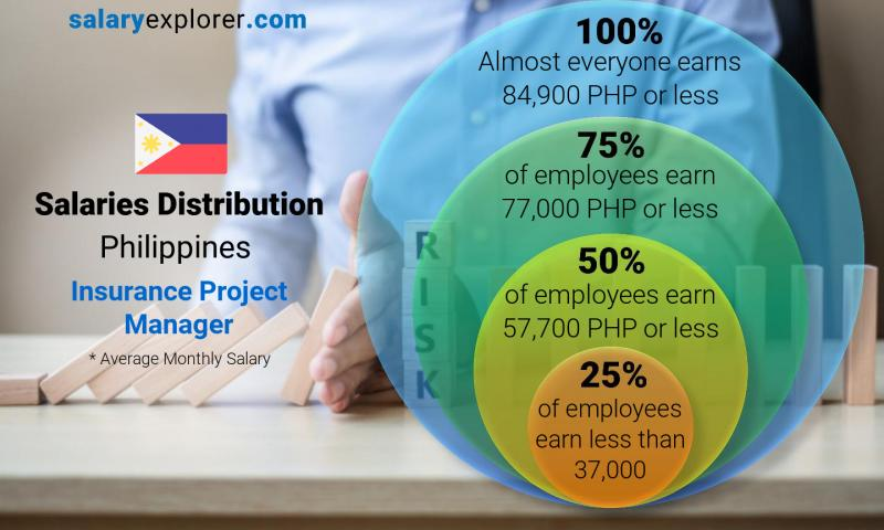 Median and salary distribution monthly Philippines Insurance Project Manager