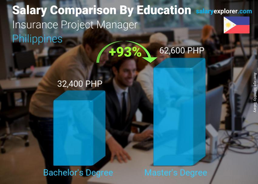 Salary comparison by education level monthly Philippines Insurance Project Manager