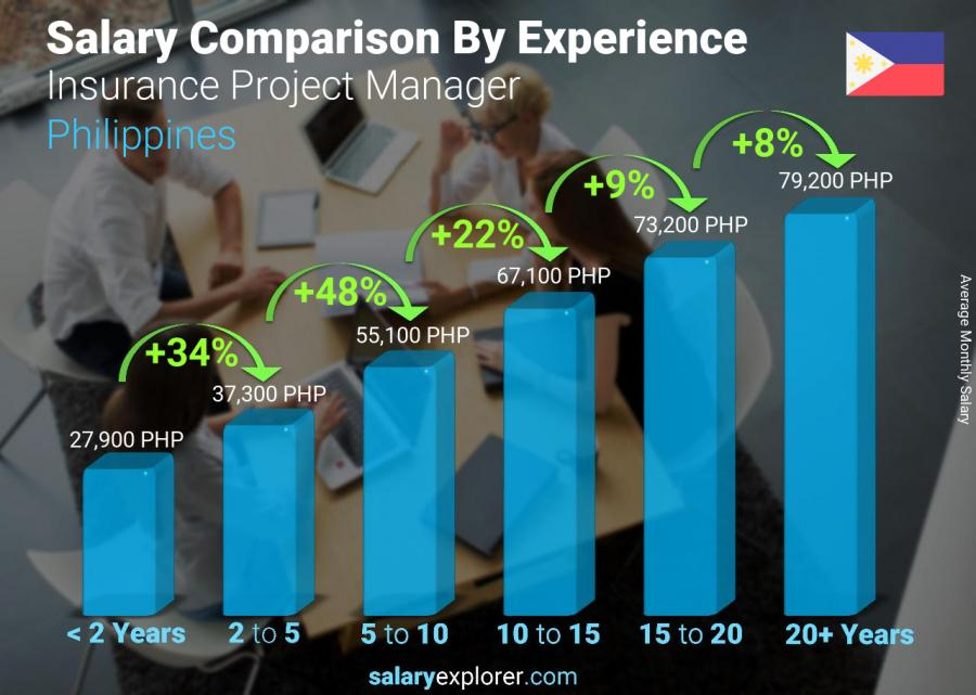 Salary comparison by years of experience monthly Philippines Insurance Project Manager
