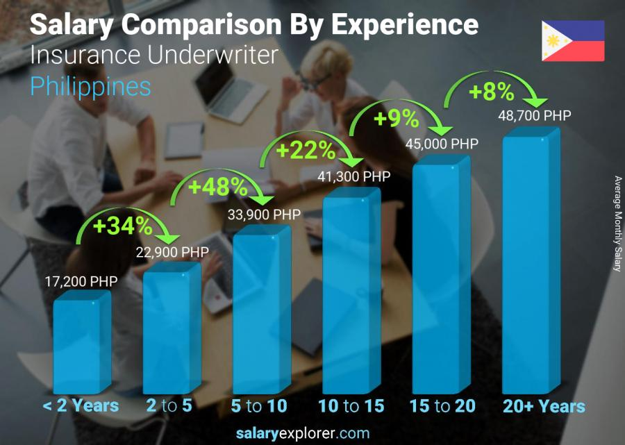 Salary comparison by years of experience monthly Philippines Insurance Underwriter