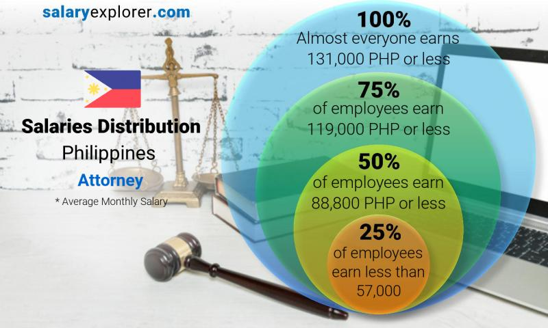 Attorney Average Salary in Philippines 2019