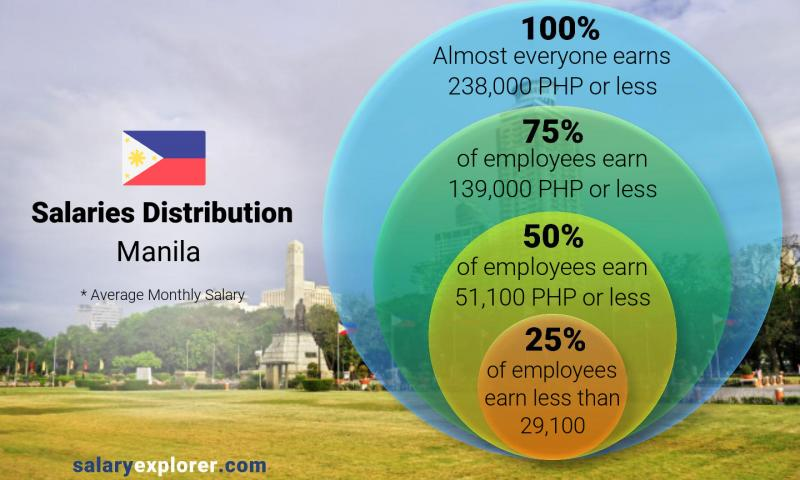 Median and salary distribution monthly Manila