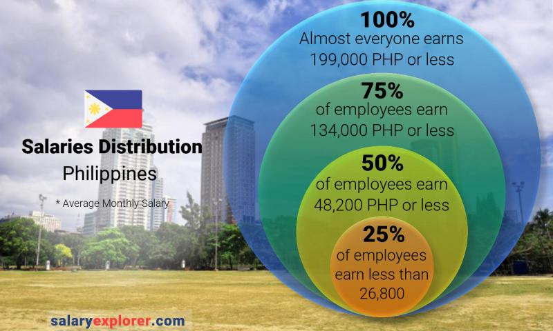Median and salary distribution monthly Philippines