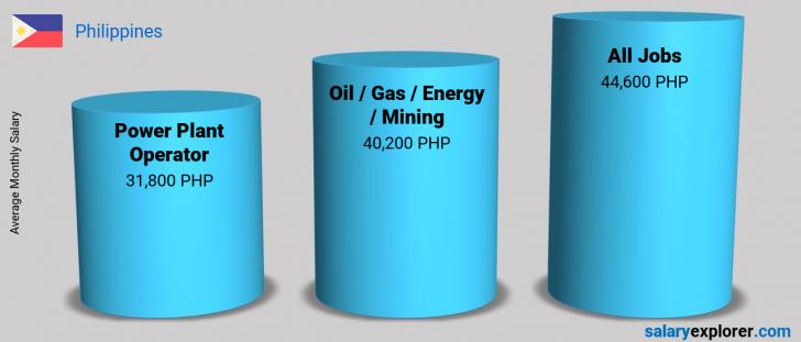 Salary Comparison Between Power Plant Operator and Oil  / Gas / Energy / Mining monthly Philippines