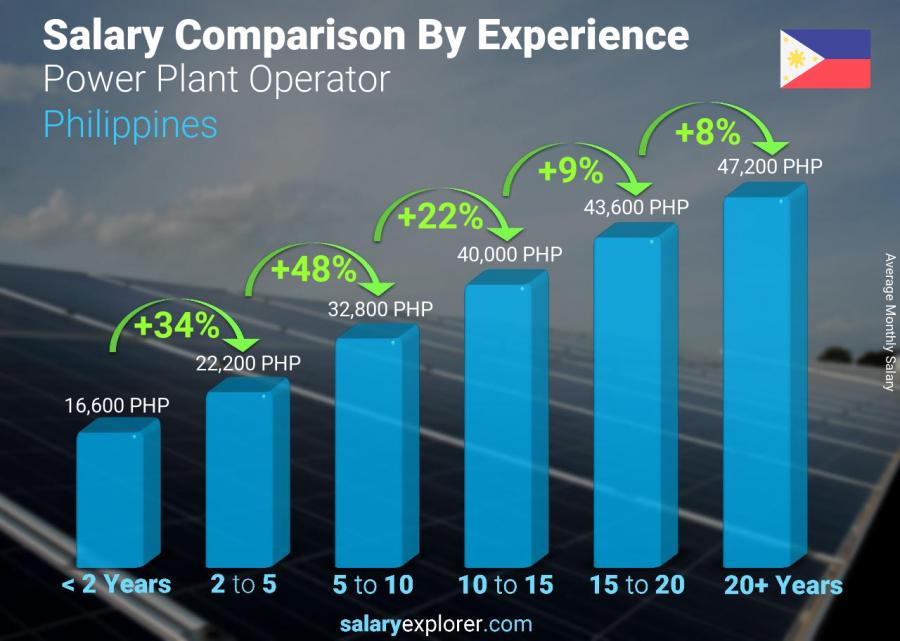 Salary comparison by years of experience monthly Philippines Power Plant Operator
