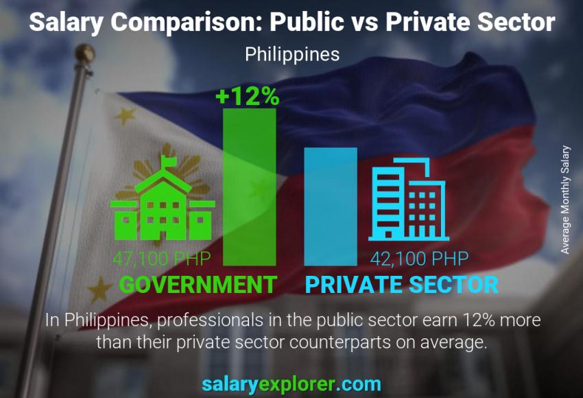 Public vs private sector salaries monthly Philippines