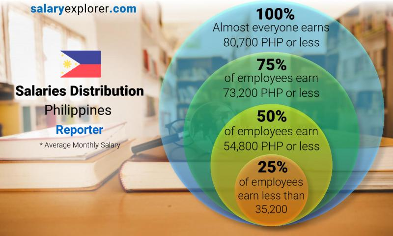 Reporter Average Salary In Philippines 2020 The Complete Guide