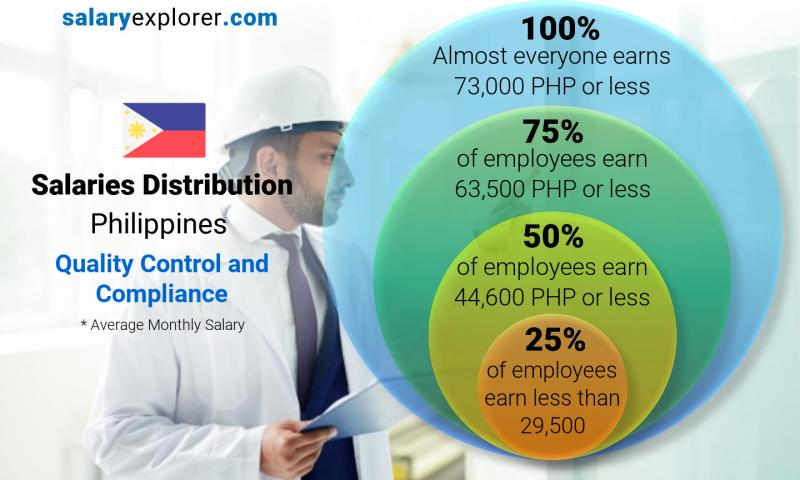 Median and salary distribution monthly Philippines Quality Control and Compliance