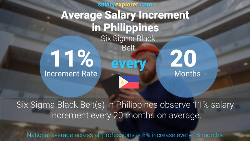 Annual Salary Increment Rate Philippines Six Sigma Black Belt