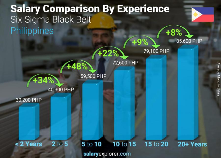 Salary comparison by years of experience monthly Philippines Six Sigma Black Belt