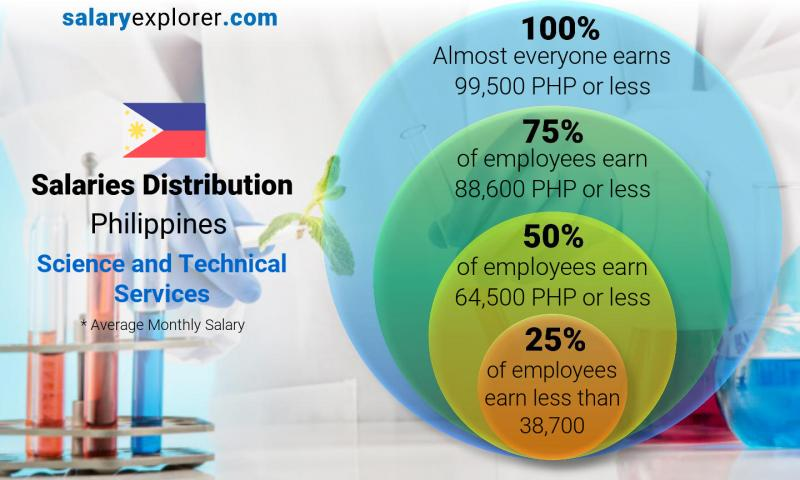 Median and salary distribution monthly Philippines Science and Technical Services