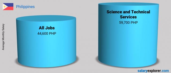Salary Comparison Between Science and Technical Services and Science and Technical Services monthly Philippines