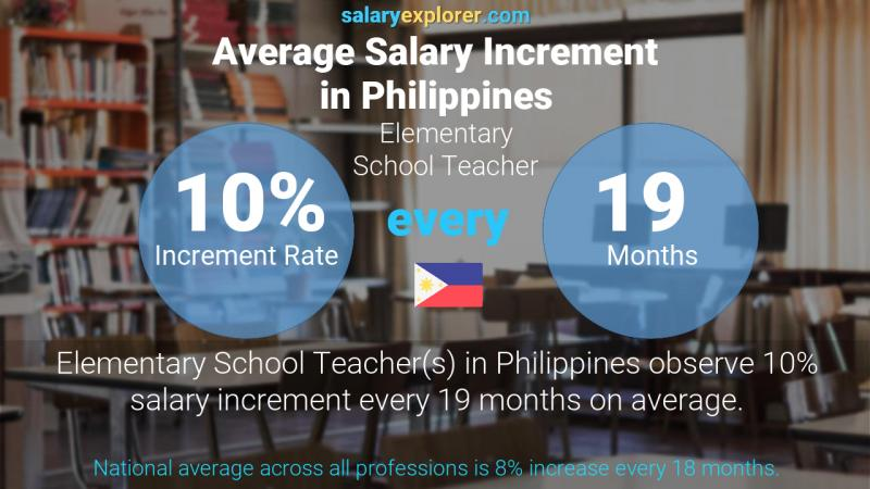 Annual Salary Increment Rate Philippines Elementary School Teacher
