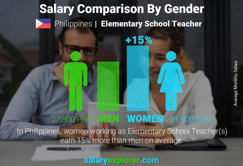 Salary comparison by gender monthly Philippines Elementary School Teacher