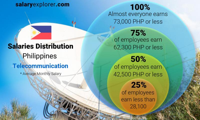 Median and salary distribution monthly Philippines Telecommunication