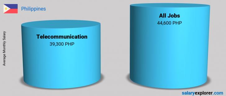 Salary Comparison Between Telecommunication and Telecommunication monthly Philippines