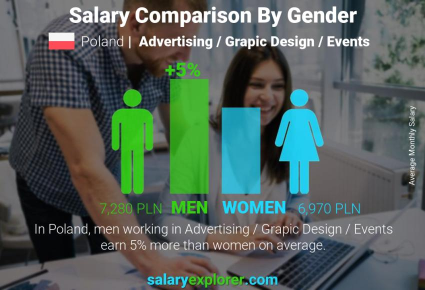 Salary comparison by gender monthly Poland Advertising / Grapic Design / Events