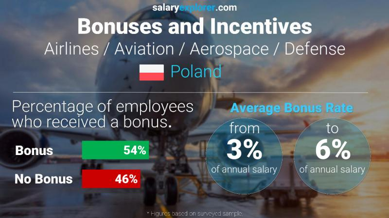 Annual Salary Bonus Rate Poland Airlines / Aviation / Aerospace / Defense