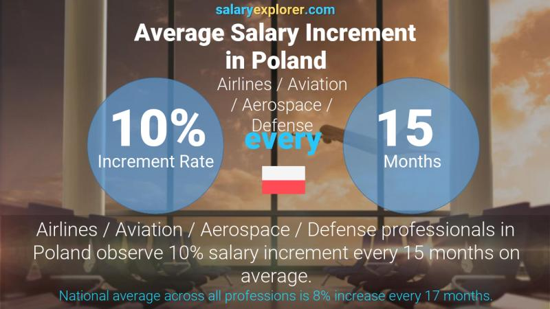 Annual Salary Increment Rate Poland Airlines / Aviation / Aerospace / Defense