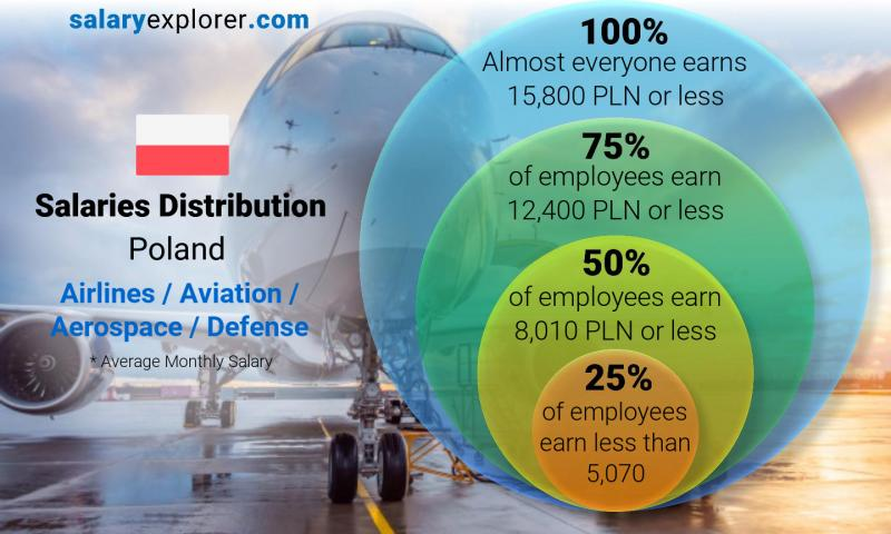 Median and salary distribution monthly Poland Airlines / Aviation / Aerospace / Defense